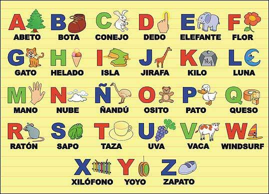 Spanisches Abc