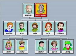 Familie - La familia